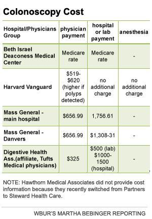 Colonoscopy Cost