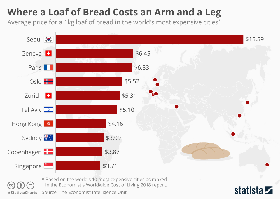 How Much Does A Loaf Of Bread Cost?