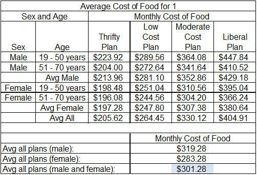 How Much is the Average Cost of Groceries Per Person?