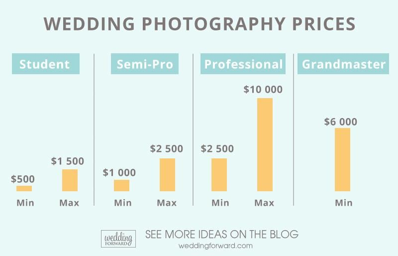 Average Wedding Photographer Cost