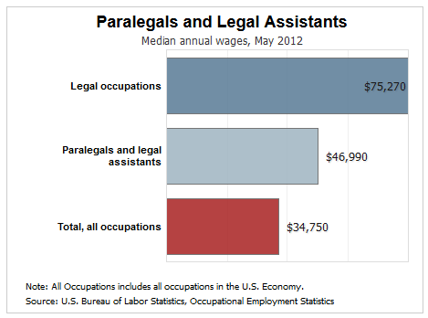 How Much Do Paralegals Make?