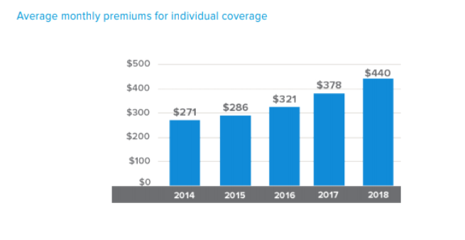 Average Monthly Cost for Health Insurance Per Individual