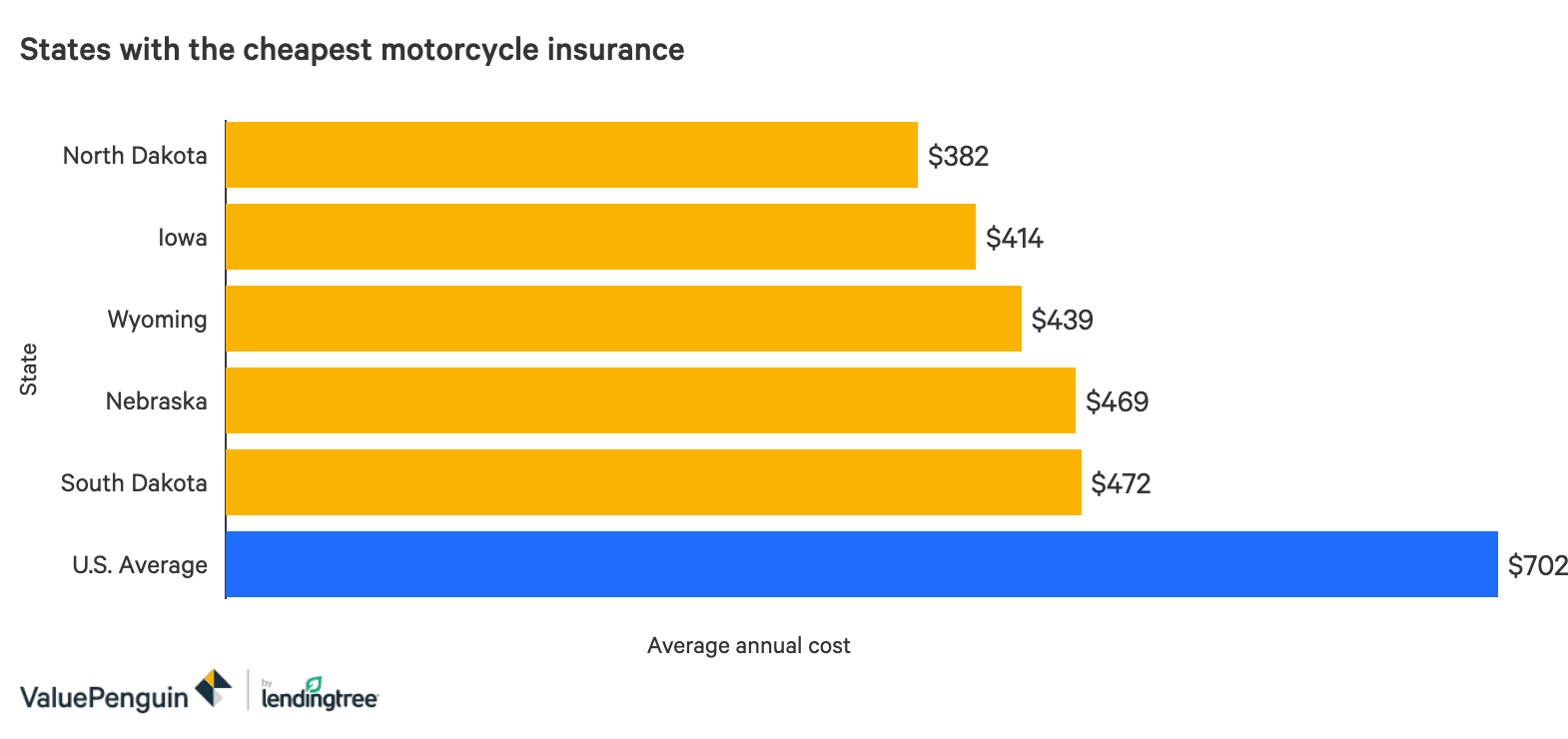 What is the average cost for motorcycle insurance?