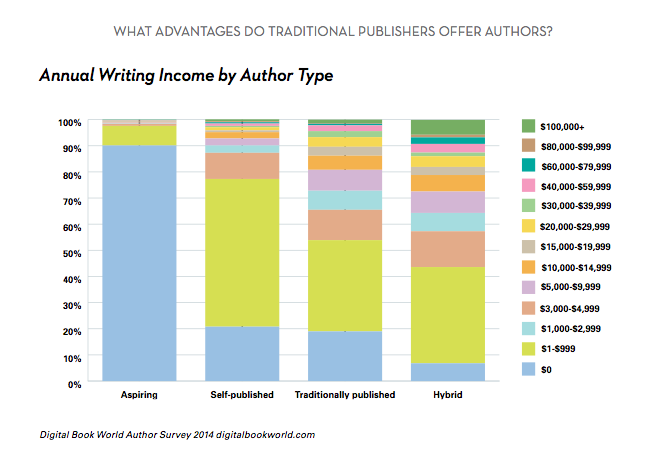 How Much Do Authors Make A Year?