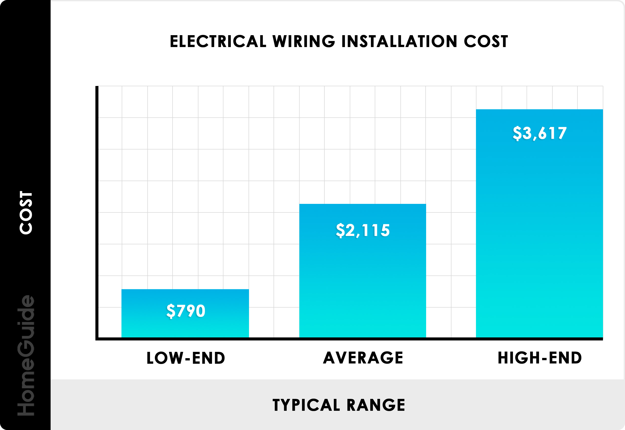 How Much Does It Cost to Wire a House?