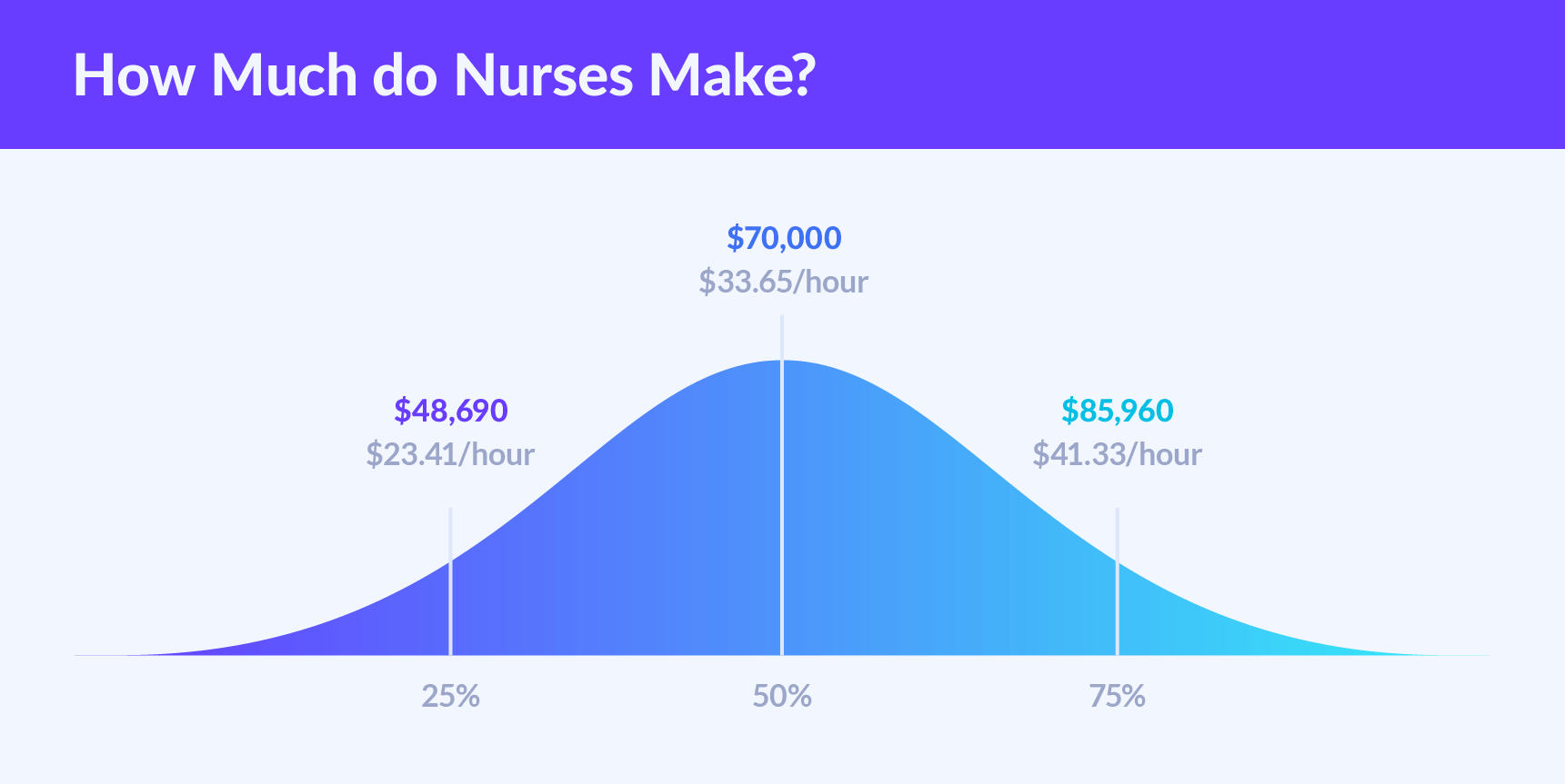 How Much Do Nurses Make?