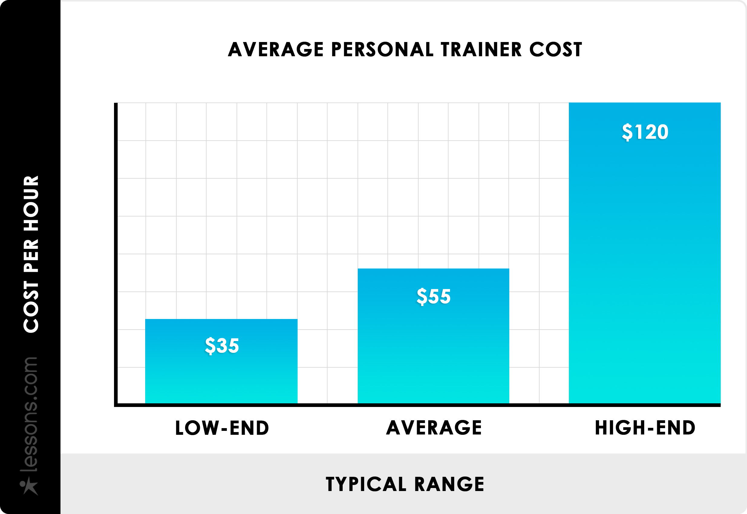 How Much is a Personal Trainer?